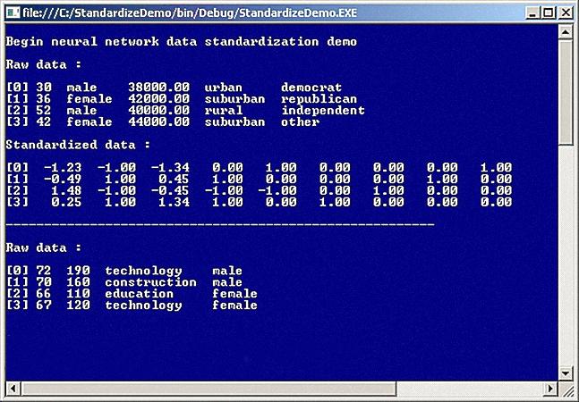 normalization binary options