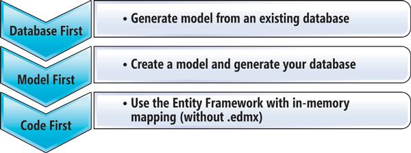 Not Just a Designer: Code First in Entity Framework