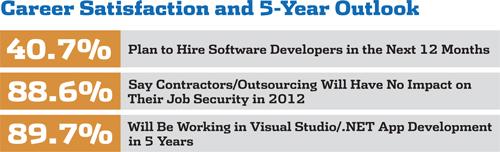 Visual Studio Magazine's 2012  NET Developer Salary Survey -- Visual