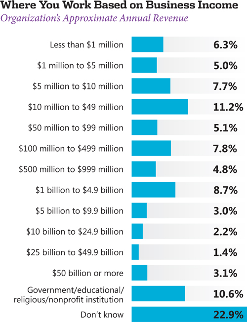 Visual Studio Magazine'S 2012 .Net Developer Salary Survey