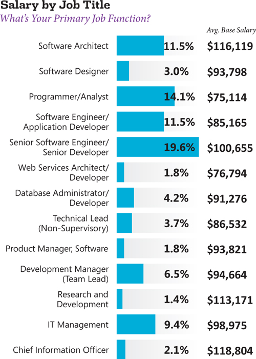 Visual Studio Magazine's 2012  NET Developer Salary Survey -- Visual