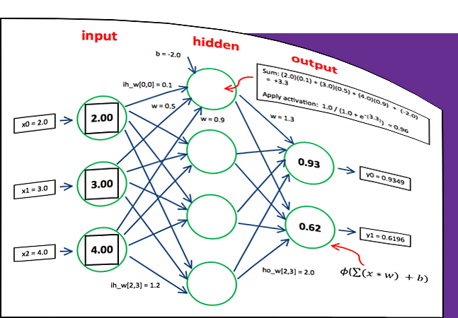 iris and backpropagation Bpm -- mlp backpropagation driver program for classification tasks  iris  training data iris testing data iris classification problem data file, m = 4, n = 3.