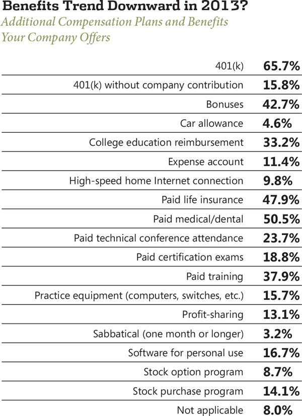 Benefits to stock options
