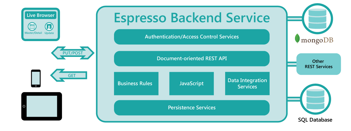 Espresso Logic Back-End Service Adds Azure Integration