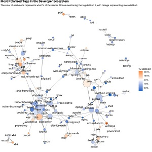 Most Disliked Tags, Networked