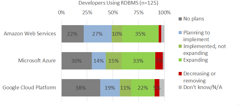 Forrester survey respondents using cloud RDBMS services