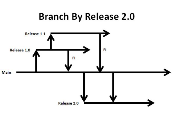 Inside TFS: Working with TFS' Unique Branch by Release