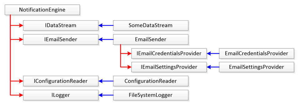 How To Refactor for Dependency Injection, Part 2