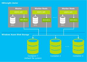 HDInsight clusters and Azure Blob Storage