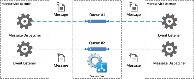 Deploying Microservices Architecture with C#, Part 1 -- Visual