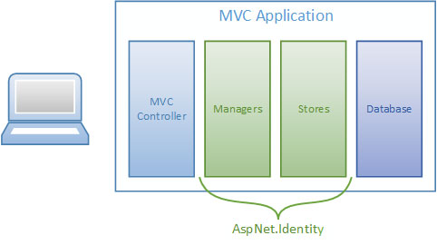 Customize Authentication with ASP NET Identity -- Visual