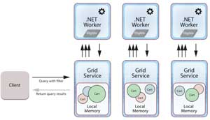 In this three-server cluster, client's code is staged and run within a .NET worker process that's paired with the IMDG's grid service process on each server within the grid.
