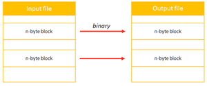 Transform Operation: Binary Process Block By Block; Each Block is N-Byte (Parameter)