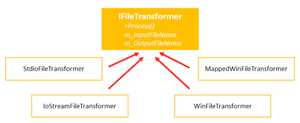 Four Implementations of the iFileTransformer Interface