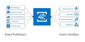 Azure Event Grids Integrations