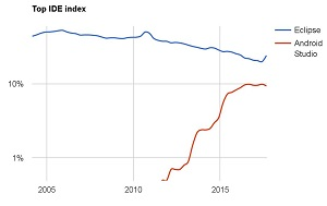 Five-Year Eclipse vs. Android Studio PYPL Index Trend