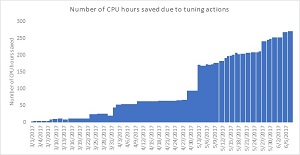 Saving CPU Hours with Automatic Tuning