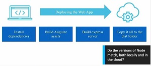 Deploying a Web App to the Azure Cloud