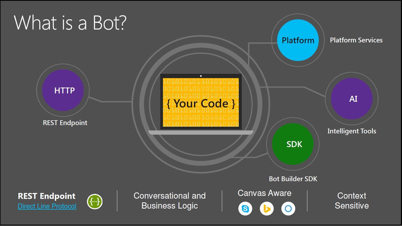 At Visual Studio Live!, Microsoft Sees Bright Future for AI-Driven