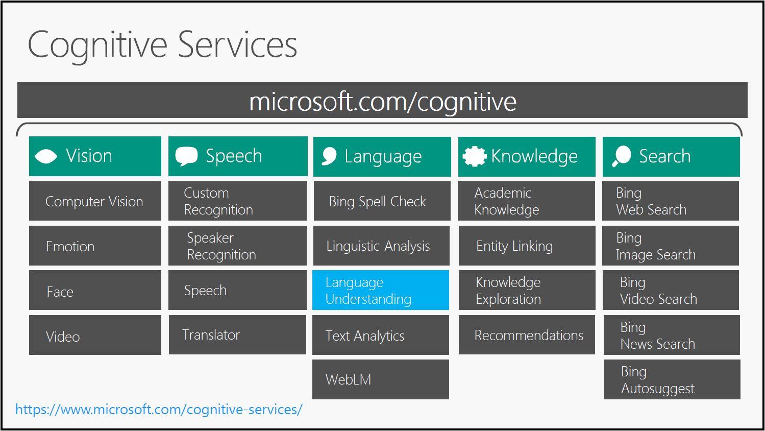 At Visual Studio Live!, Microsoft Sees Bright Future for AI