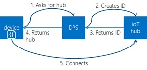 The Azure IoT Hub Device Provisioning Service