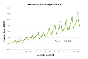Time Series Predicted and Actual Passenger Counts