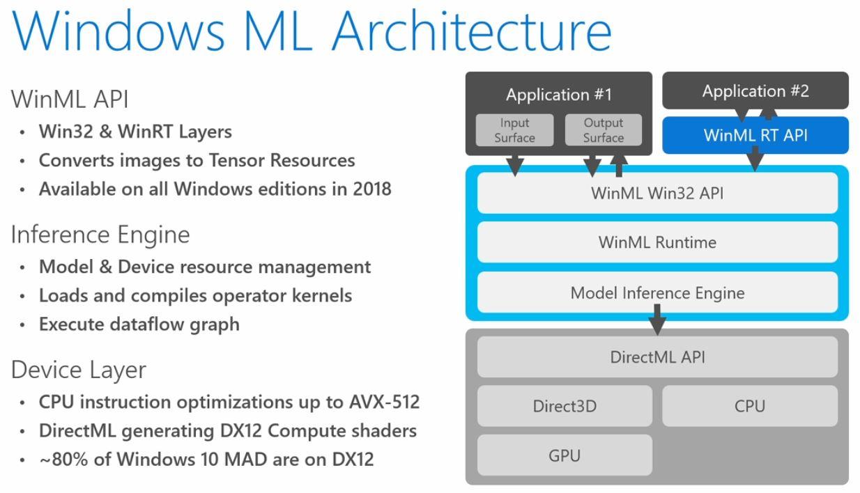 Microsoft Announces 'Windows ML' Platform for AI-Assisted Windows 10