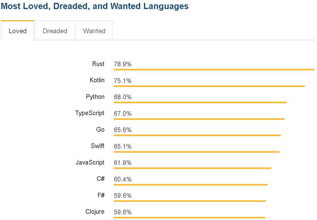 VB 6 Tops Stack Overflow's 'Most Dreaded' Programming Language List