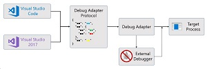 Debug Adapter Overview