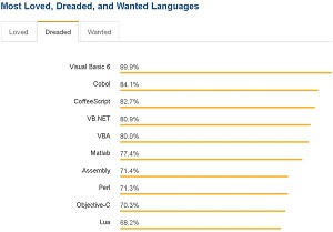 Most Dreaded Languages
