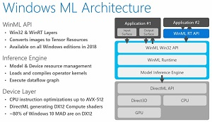 Windows ML Architecture