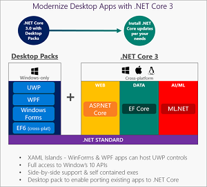 Desktop App Modernization
