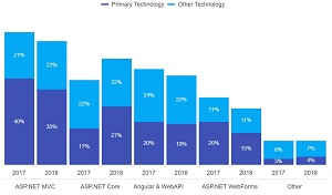 ASP.NET technologies being targeted (as a whole) over the next 12 months, excluding respondents who won't develop any .NET Web projects in the next 12 months.