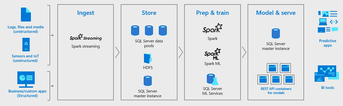SQL Server 2019 Preview Bakes In Big Data -- Visual Studio