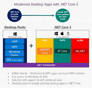 Desktop on .NET Core 3