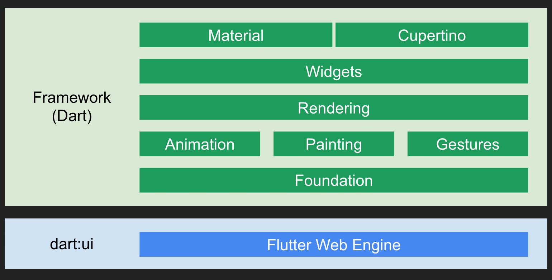 Will Flutter Become a Xamarin Option? -- Visual Studio Magazine