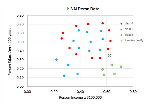 Weighted k-NN Classification Using Python -- Visual Studio
