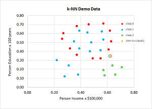 Weighted k-NN Data