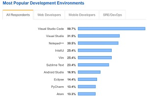 Most Popular Development Environments