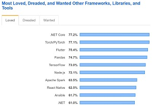 Most Loved Frameworks