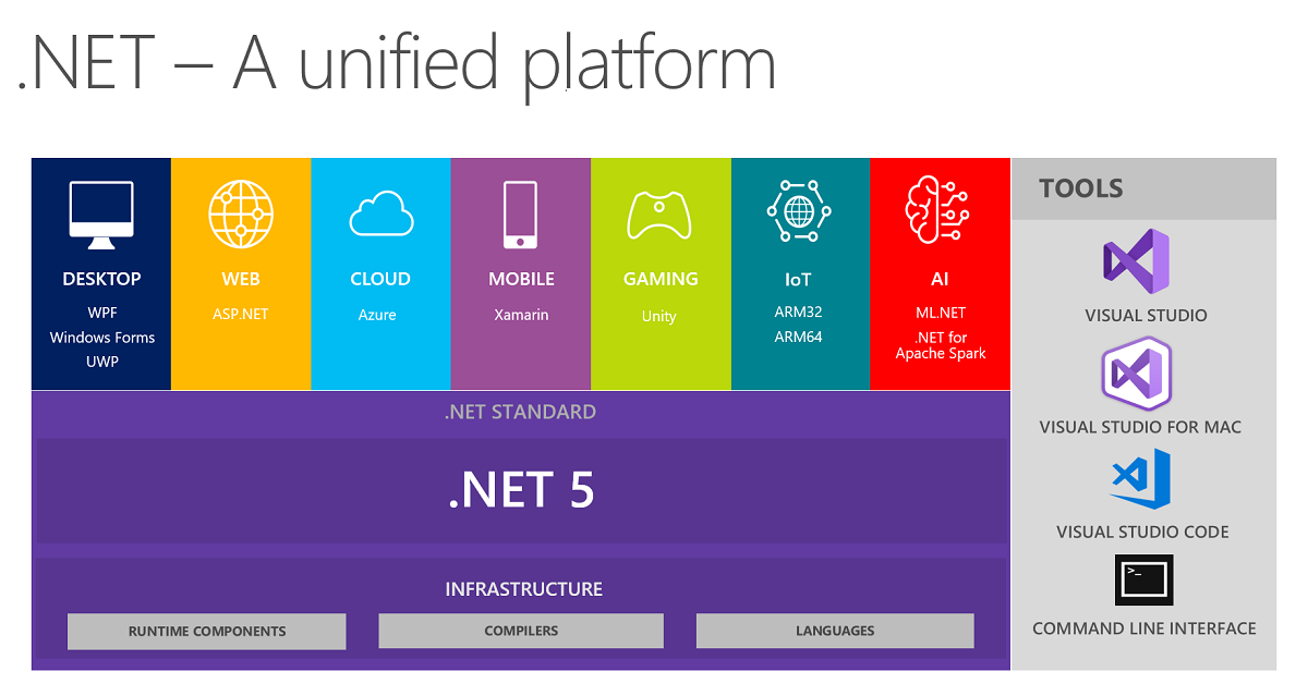 what is one microsoft .net