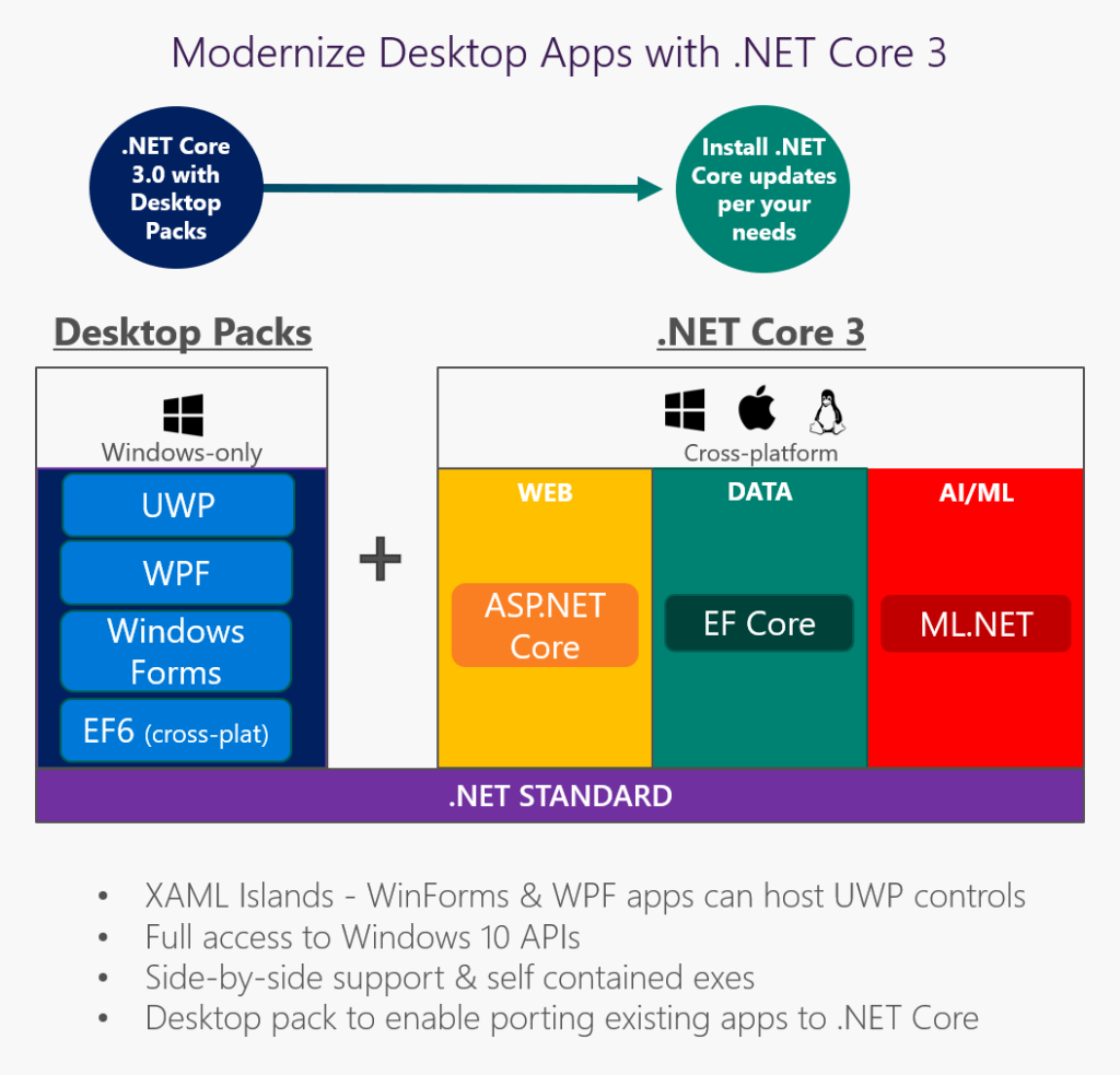 Microsoft Doubles Down on Guidance for Porting Desktop Apps to ...