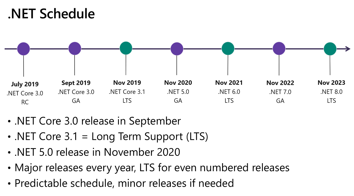 NET Core 3 0 Nears General Availability with Preview 6 -- Visual