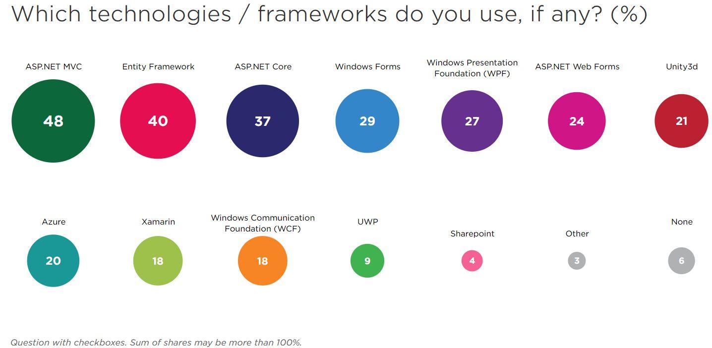 Survey Says C# 'Most-Loved' Programming Language,  NET Core