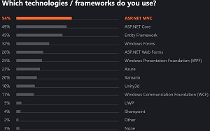 Top Technologies/Frameworks Used by C# Developers