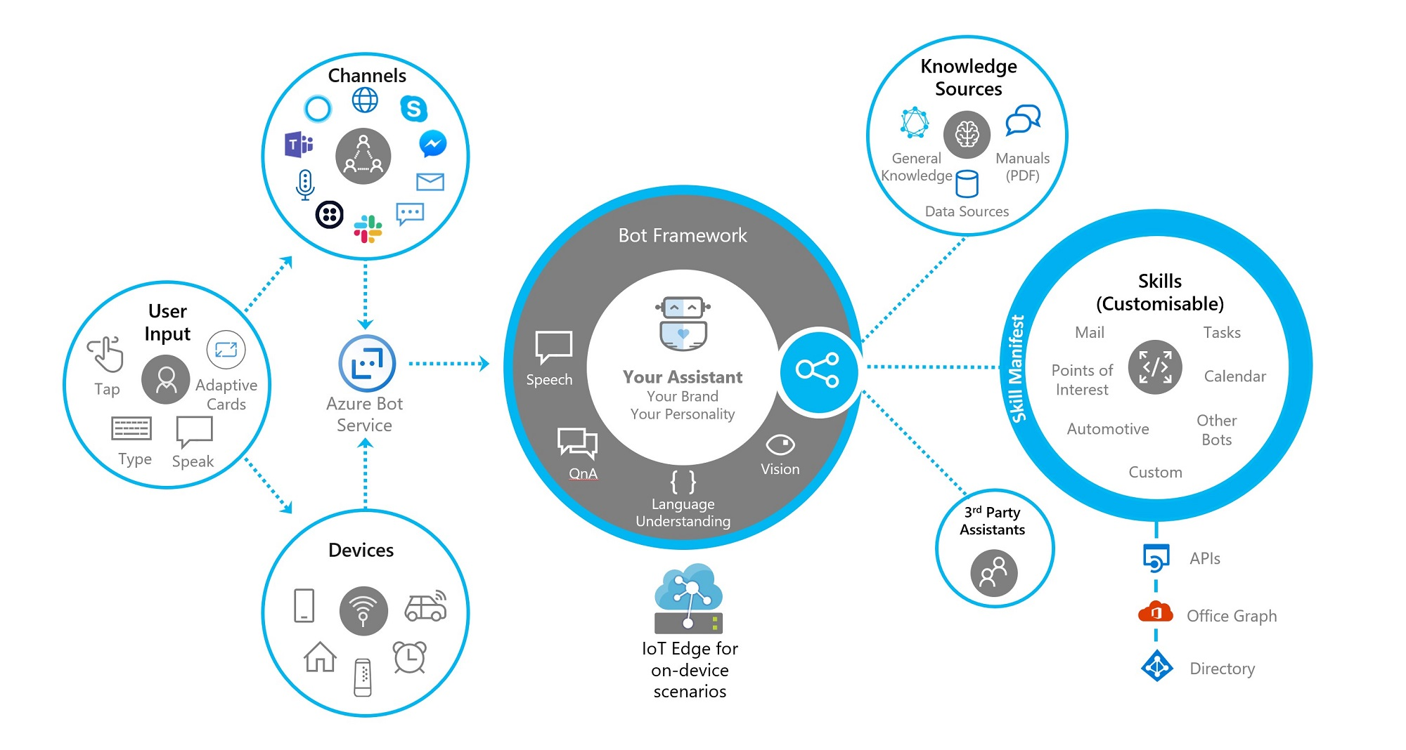 Microsoft Bot Framework Boosts Python SDK for Conversational AI Apps