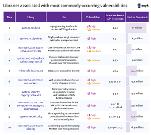 Libraries Associated with the Most Common .NET Vulnerabilities