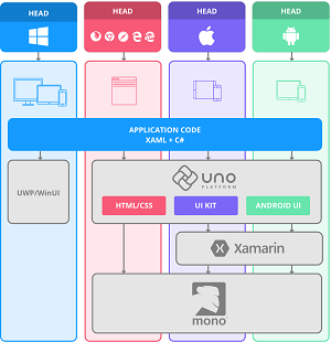 Open Source Uno Platform Takes Xamarin.Forms Mobile Apps to the Web via WebAssembly -- Visual Studio Magazine