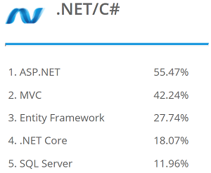 Top .NET/C# Stack Skills