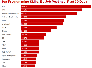Top Programming Skills, By Job Postings, Past 30 Days